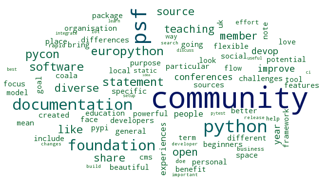 Topics in EuroPython's talks