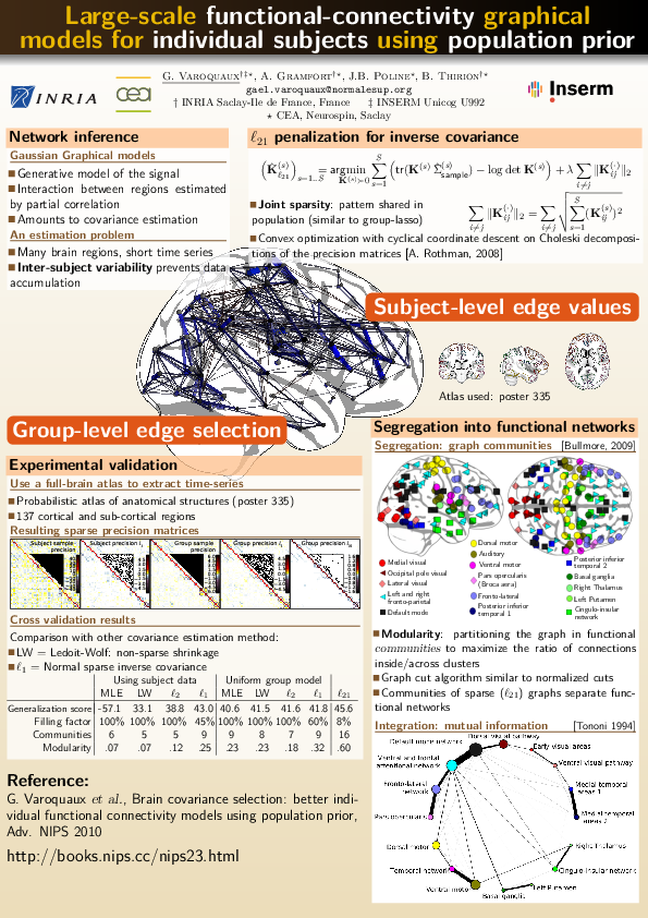 making posters for scientific conferences -- gaël varoquaux, Presentation templates