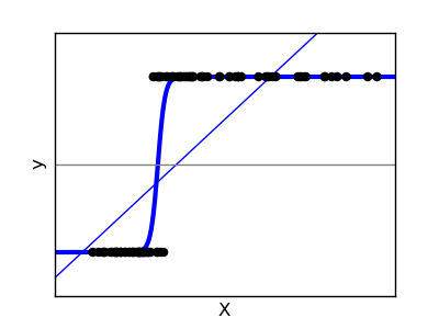 Bayesian Logistic Regression / Logistic Regression with ...