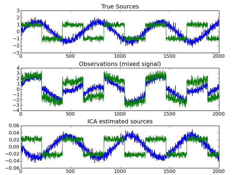 _images/plot_ica_blind_source_separation_1.png