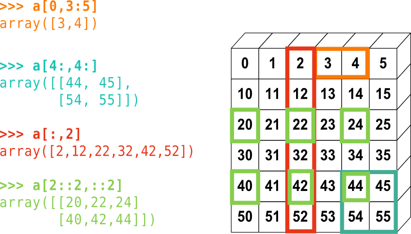 1 3 1  The NumPy array object — Scipy lecture notes