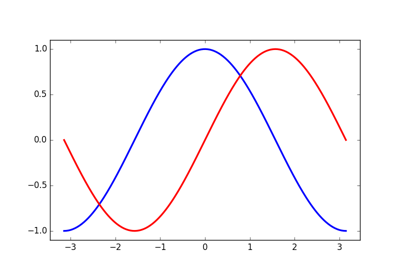Code samples for Matplotlib — Scipy lecture notes