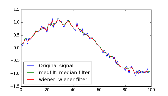 1 5 12 5  Explore signal filtering with scipy signal — Scipy