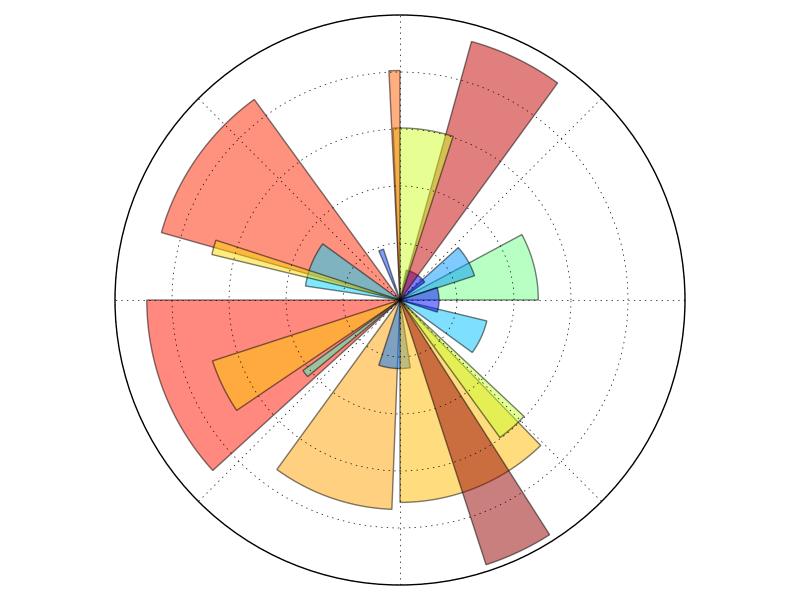 1 4  Matplotlib: plotting — Scipy lecture notes