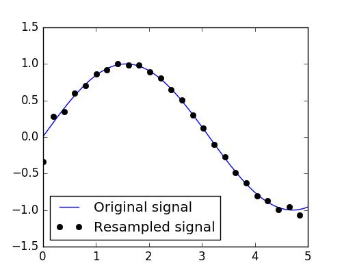1 5  Scipy : high-level scientific computing — Scipy lecture