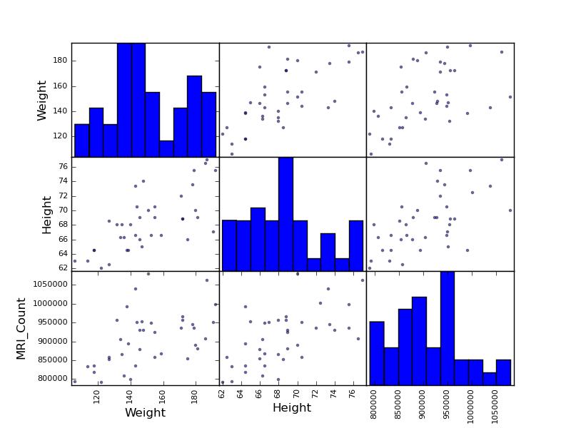 Plotting simple quantities of a pandas dataframe