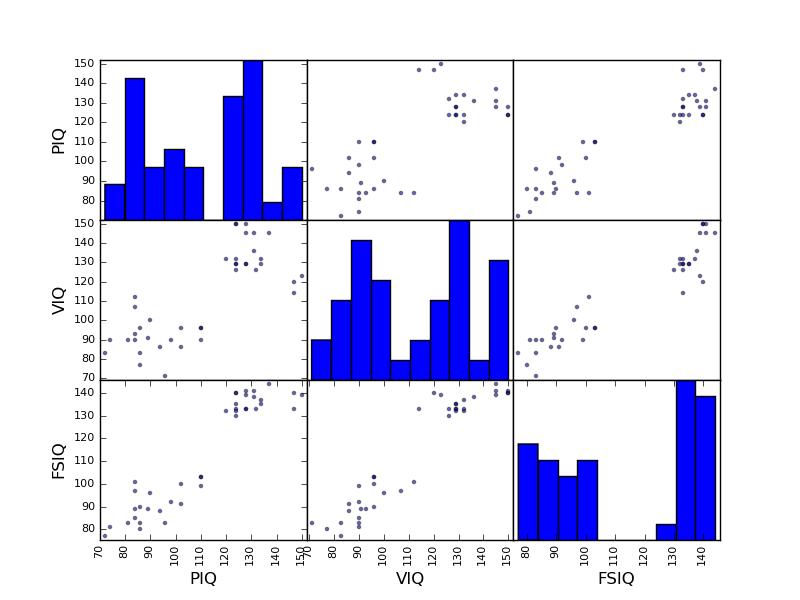1 Data representation and interaction — Statistics in Python