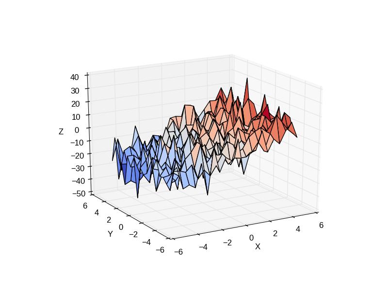 Multiple Regression — Statistics in Python