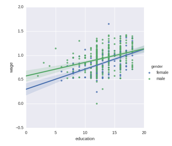 1 Data representation and interaction — Statistics in Python