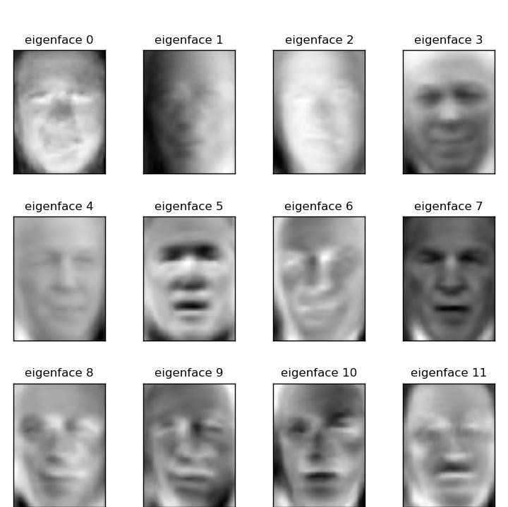 eigenfaces